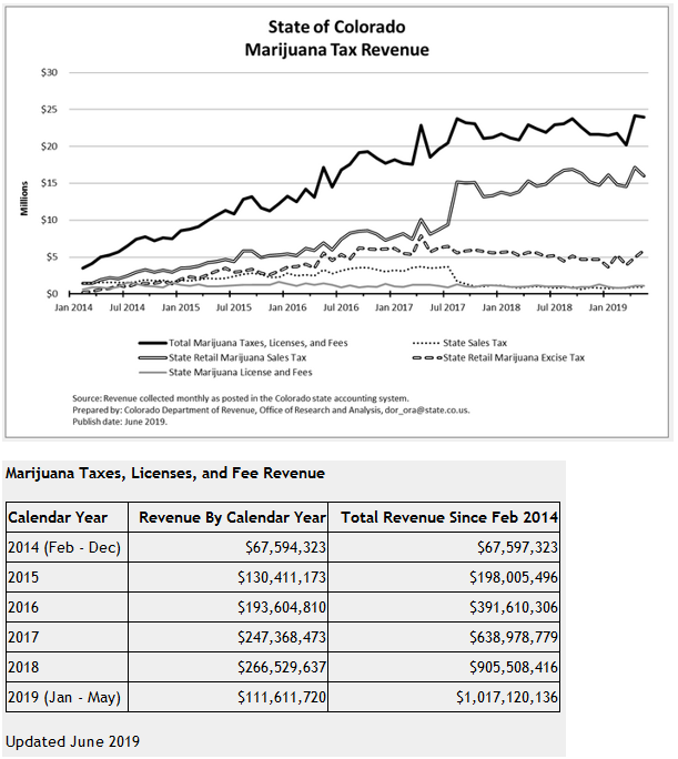 State taxes from Cannabis sales skyrocket – over $ 1 billion